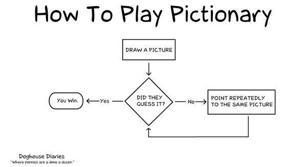 Pictionary Game - Icebreaker Ideas