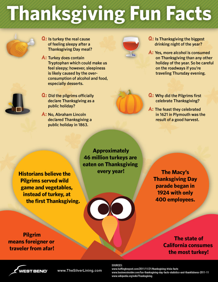 Thanksgiving Trivia and Facts